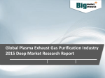 Global Plasma Exhaust Gas Purification Industry 2015 Deep Market Research Report