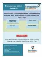 Global Metamaterials Technologies Market