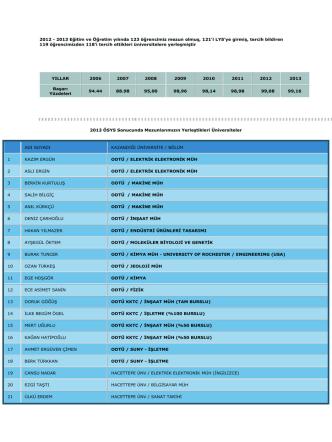 2012-2013 lys sonuçları