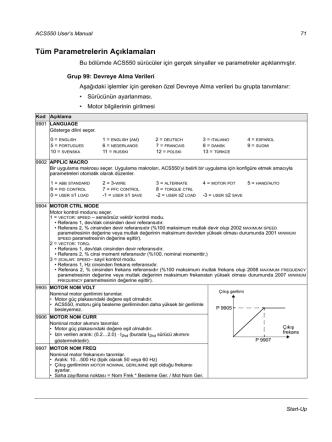 ACS550 parametre listesi Türkçe