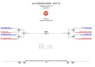 2nd TURKISH OPEN - WTF G1 - Turkiye Taekwondo Federasyonu
