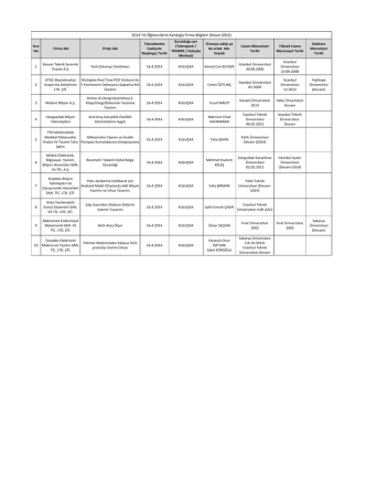 2014 Yılı Öğrencilerin Kurduğu Firma Bilgileri (Nisan
