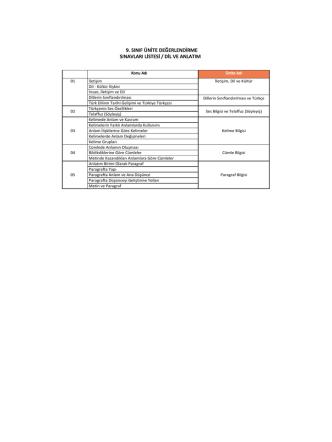 9. sınıf ünite değerlendirme sınavları listesi / dil ve anlatım