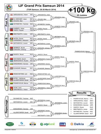 +100 kg - International Judo Federation