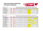 Türkiye Motokros Şampiyonası Genel Klasman