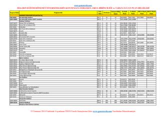 akdeniz üniversitesi 2014-2015 taban puan, kontenjan, yerleşim