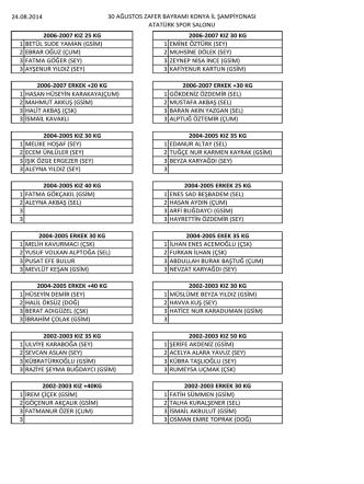 30 Ağustos Zafer Bayramı Karate İl Şampiyonası Sonuçları
