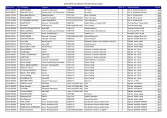 2013-2014 Yaz Dönemi Tek Ders Sınav Listesi 205 205 205 205