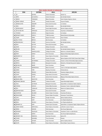 2014 LYS Sonuçları - Özel Seçkin Koleji