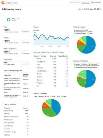 01.04.2014-30.04.2014 sonuçları - Middle East Technical University