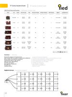 TF Serisi Kontrol Kartı TF Series Control Card