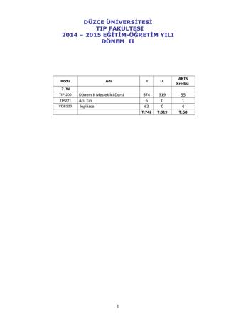 2014-2015 Dönem 2 ders programı - Düzce Üniversitesi Tıp Fakültesi