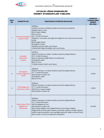 Ayvalık Liman Başkanlığı Hizmet Standartları Tablosu
