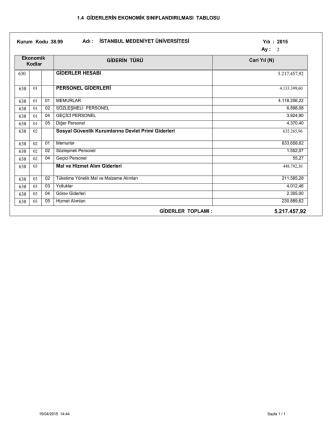 1.4 GİDERLERİN EKONOMİK SINIFLANDIRILMASI TABLOSU 630