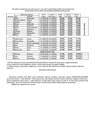 Adı Soyadı 1 Bekir Çakıroğlu 77,463330 91,25000 46,48 36,50 82