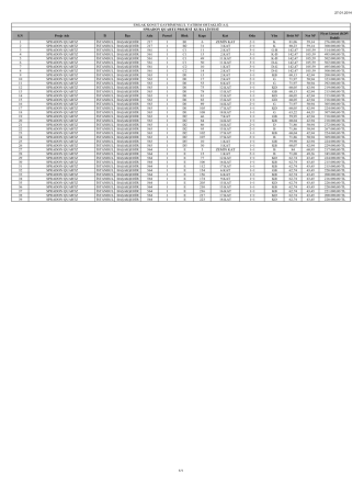 27.01.2014 S.N Proje Adı İl İlçe Ada Parsel Blok