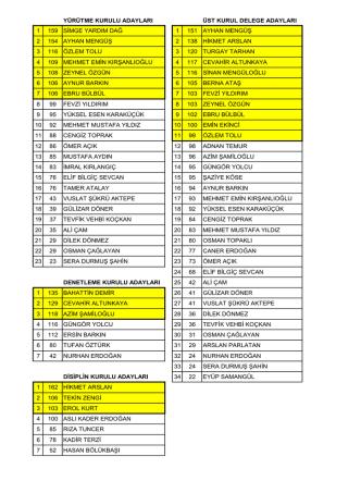 9. genel kurul sonuçları