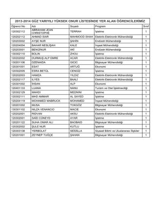 2013-2014 güz yarıyılı yüksek onur listesinde yer alan öğrencilerimiz