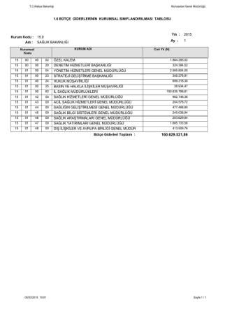 Bütçe Giderlerinin Kurumsal Sınıflandırılması Tablosu