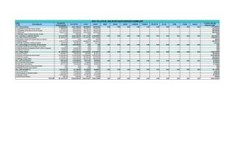 2015 bütçe aylık gelir gelişimi
