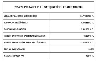 2014 yılı vekalet pulu satışı netice hesabı tablosu
