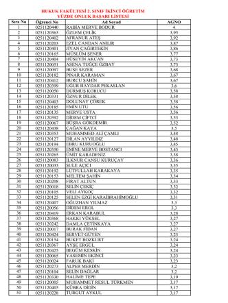 2.sınıf 2.öğretim başarı sıralaması