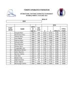 türkiye gymnastıcs federatıon - Rhythmic Gymnastics Results