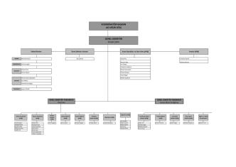 AKİB Organizasyon Şeması