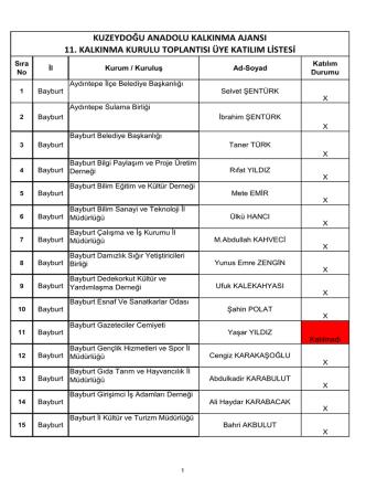 11. Kalkınma Kurulu Katılımcı Listesi