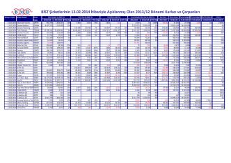 BİST Şirketlerinin 13.02.2014 İtibariyle Açıklanmış Olan 2013/12