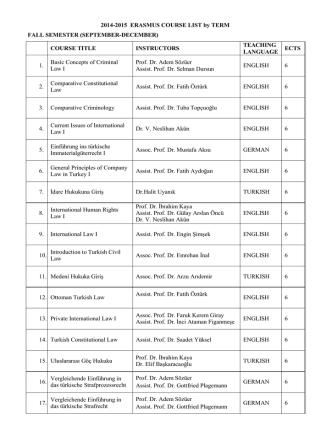 2014-2015 ERASMUS COURSE LIST by TERM FALL SEMESTER