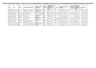 2014-2015 yurtiçi merkezi taban puanı ile yatay geçiş sonuçları