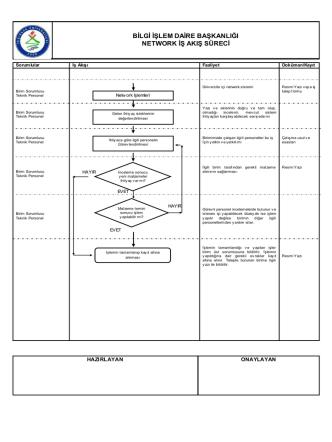 bilgi işlem daire başkanlığı network iş akış süreci
