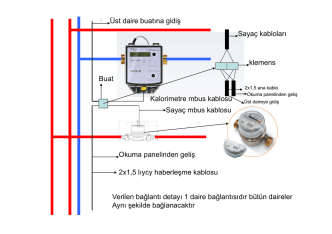 Buat Sayaç mbus kablosu Kalorimetre mbus kablosu 2x1,5 lıycy