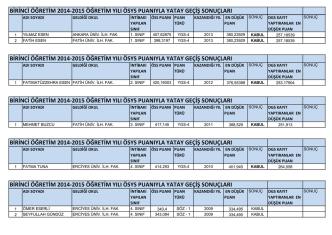 birinci öğretim 2014-2015 öğretim yılı ösys puanıyla yatay geçiş