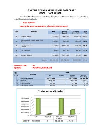 2014 Yılı Ocak-Mart Dönemi Bütçe Raporu