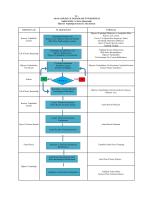 Öğrenci Topluluğu Kurma İş Akış Şeması