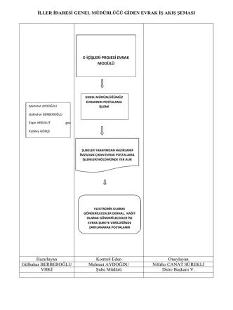 2-Giden Evrak İş Akış Şeması - İller İdaresi Genel Müdürlüğü