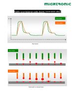 Kablo uzunluğunun pals biçimi üzerindeki etkisi - Er-CE