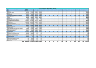 2015 bütçe aylık gider gelişimi