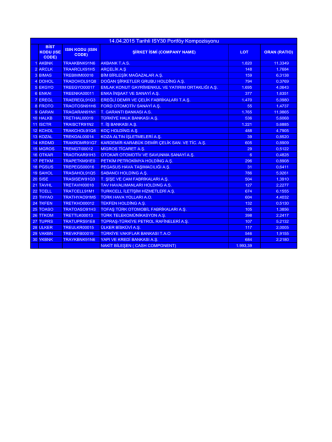 10.04.2015 Tarihli ISY30 Portföy Kompozisyonu