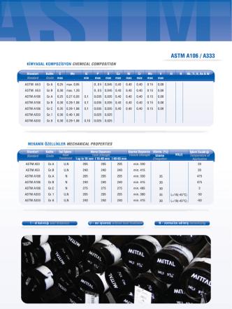 ASTM A106 / A333
