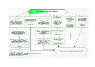 27.02.2014 Tarihli Klinik Mühendislik Yönetim Birimi İş Akış Şemas