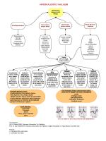Hiperkalemi tanı ve tedavi akış diyagramı