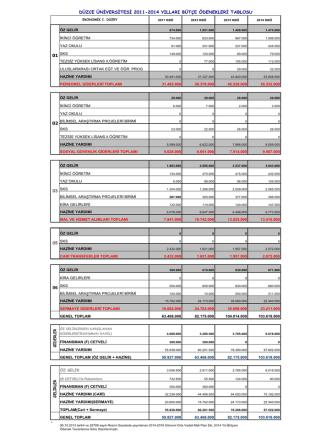 2011-2014 Yılları Ödenek Tablosu