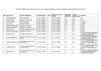 2013/2014 öğretim yılı bahar yarıyılı ilk ve acil yardım programı yatay