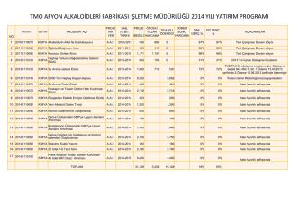 2014 Yılı AAF Yatırımları