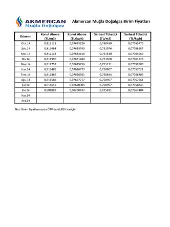 Akmercan Muğla Doğalgaz Birim Fiyatları