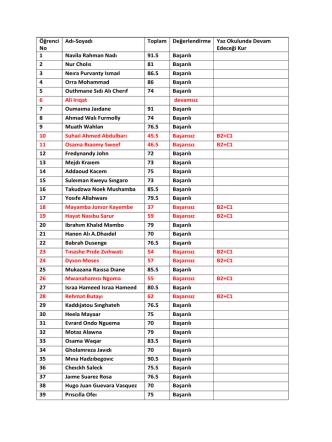 2013-2014 Öğretim Yılı Türkiye Burslusu Öğrencilerin C1