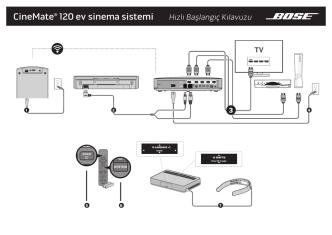 CineMate® 120 ev sinema sistemi Hızlı Başlangıç Kılavuzu